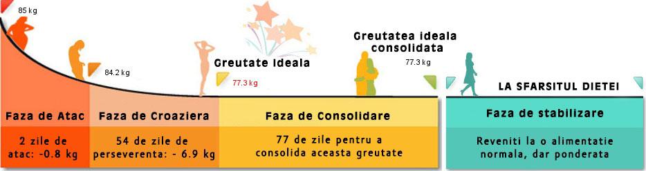 Dieta-Dukan-cele-4-faze